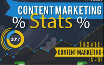 Digital Marketing News: State of Content, Direct Ads on Twitter & Google Attribution