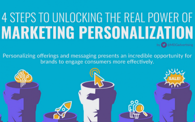 Digital Marketing News: Marketing Personalization, Google Website Builder and Bing Ads